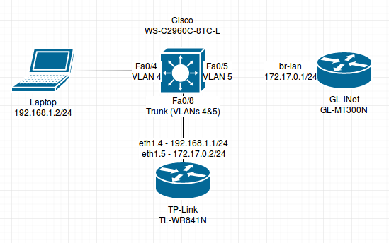 Adding VLANs to OpenWRT 18 06 1 on a TP-Link TL-WR810N – Old